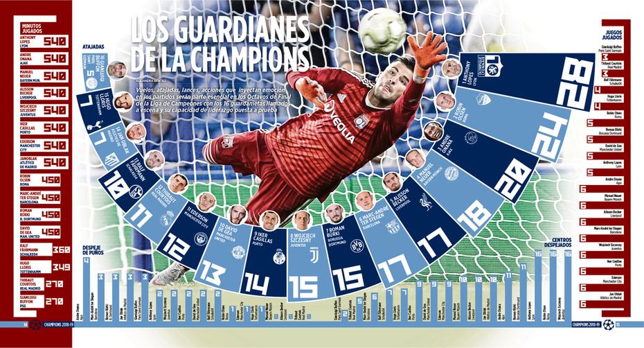 PORTEROS_champions