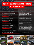 10 Best-Sellling Cars and Trucks in the USA in 2018