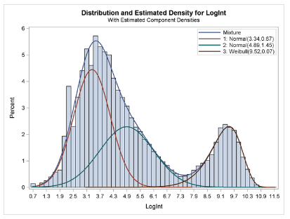 New Perspectives on Statistical Distributions and Deep Learning