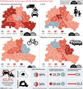 Mobility and traffic in Berlin
