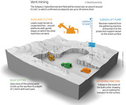 Deep-sea vent mining