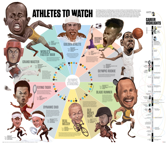 Athletes to Watch