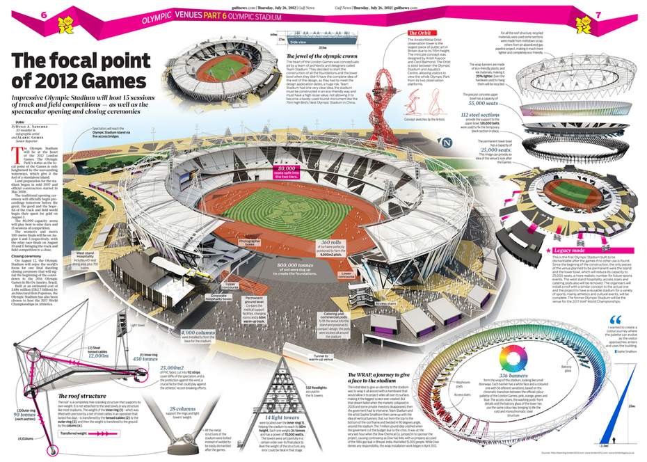 OLYMPIC VENUES PART 6 - The Olympic Stadium