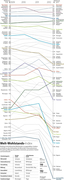 The legatum prosperity index as slopegraph