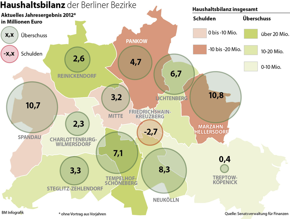Balance sheet of the Berlin districts