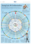 Olympic Timetable Sochi 2014