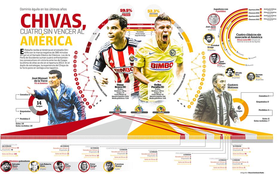 El clásico de Chivas vs. América