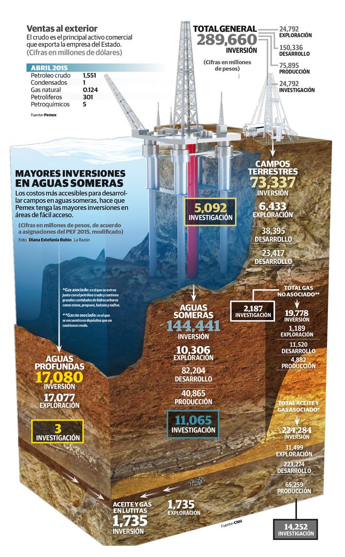 Mayores inversiones en aguas someras