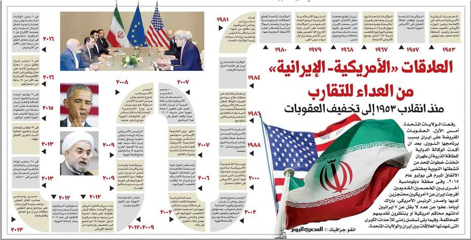 Relations between Iran and America