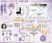 Next generation DNA Sequencer