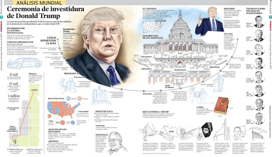 Ceremonia de investidura de Donald Trump