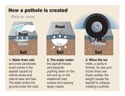 How a pothole is created