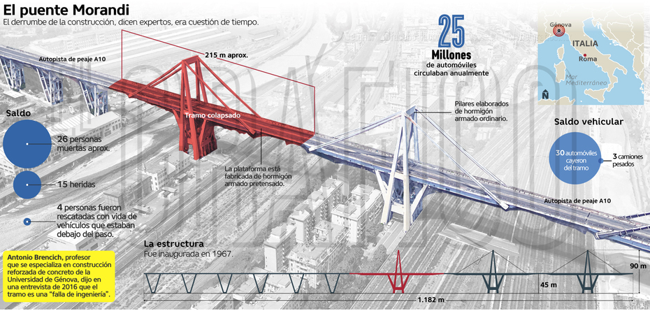 Puente Italiano