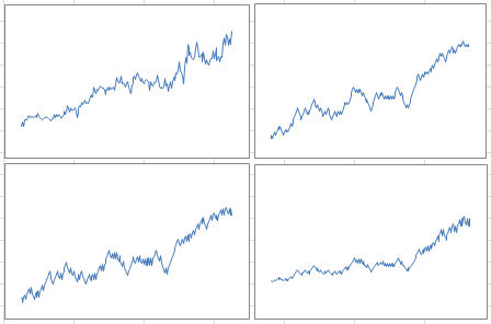 Time series, Growth Modeling and Data Science Wizardy - Data Science
