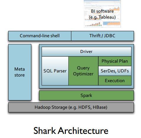 Spark, Shark and Mesos Data Analytics Stack