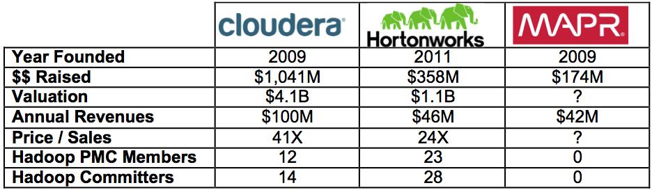 Hadoop – Whose to Choose - Hadoop360