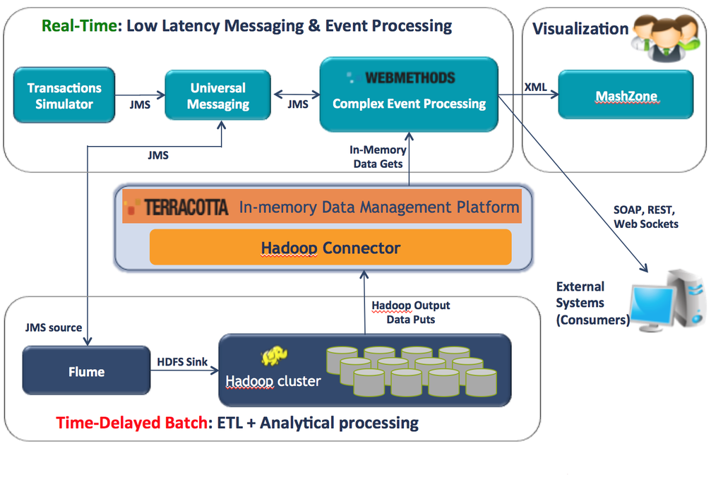 Batch vs  Real Time Data Processing - Data Science Central