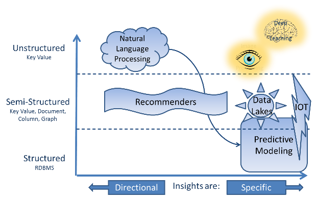 How NoSQL Fundamentally Changed Machine Learning