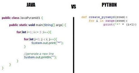 Java versus Python - Data Science Central