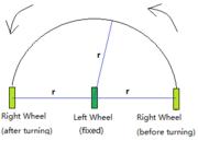 Turning Mechanism