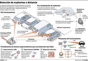 Detecctor de explosivos remoto