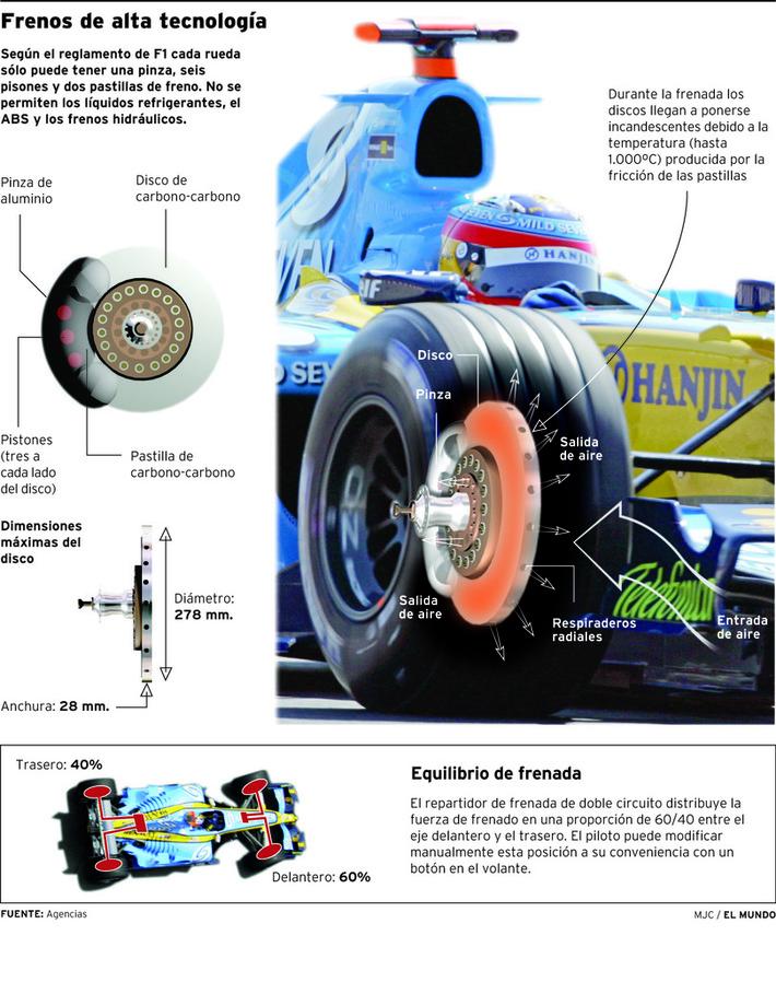 Frenos F1
