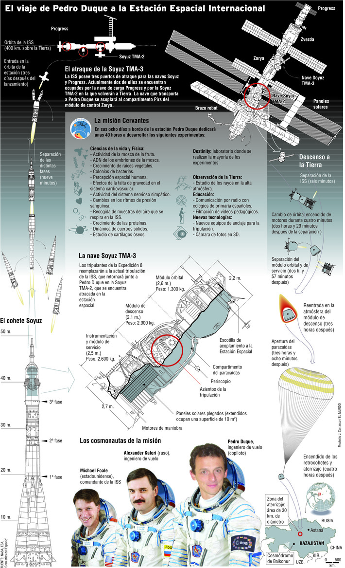 Pedro Duque en la ISS