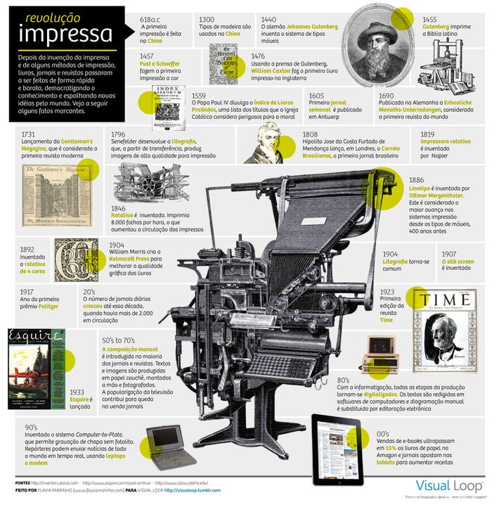 Press Facts - Portuguese Version