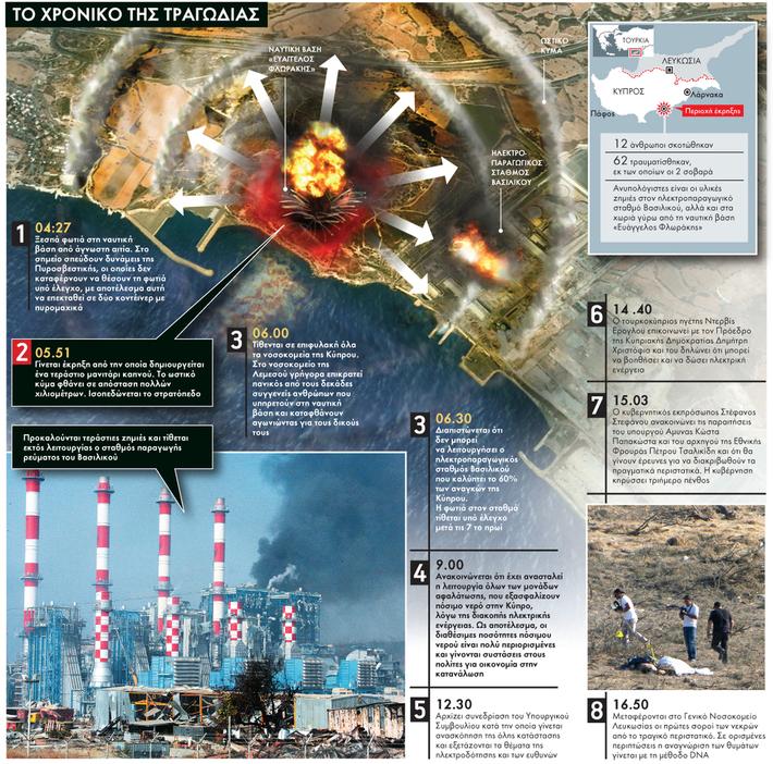 Cyprus Naval Base Explosion