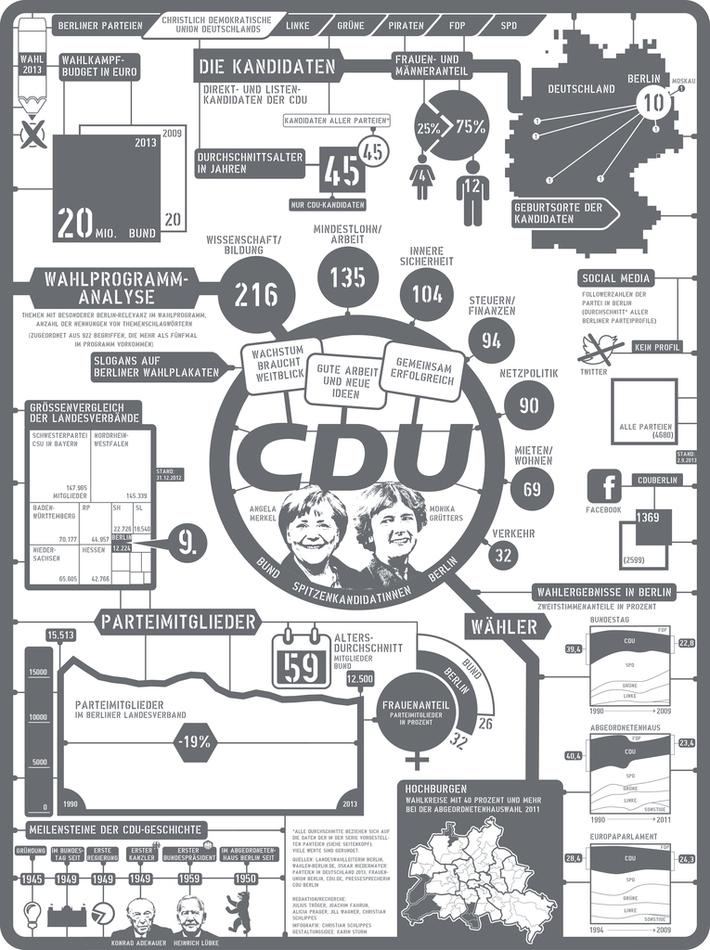 Berlin Parties: (1/6) Christdemocrats