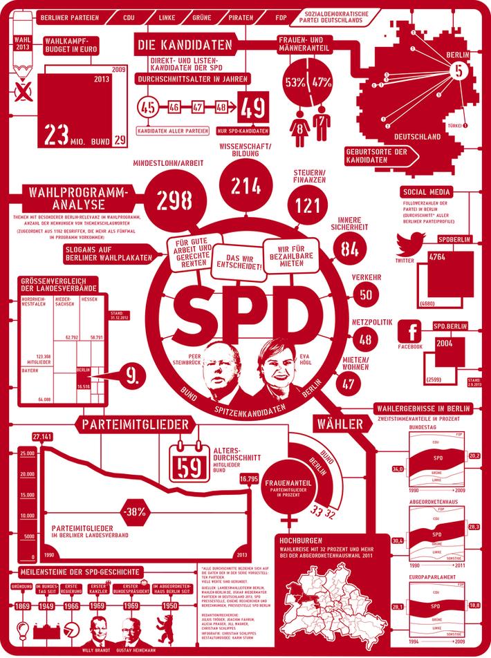 Berlin Parties: (6/6) Socialdemocrats