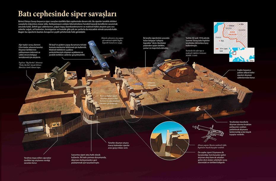 Siper Savaşları