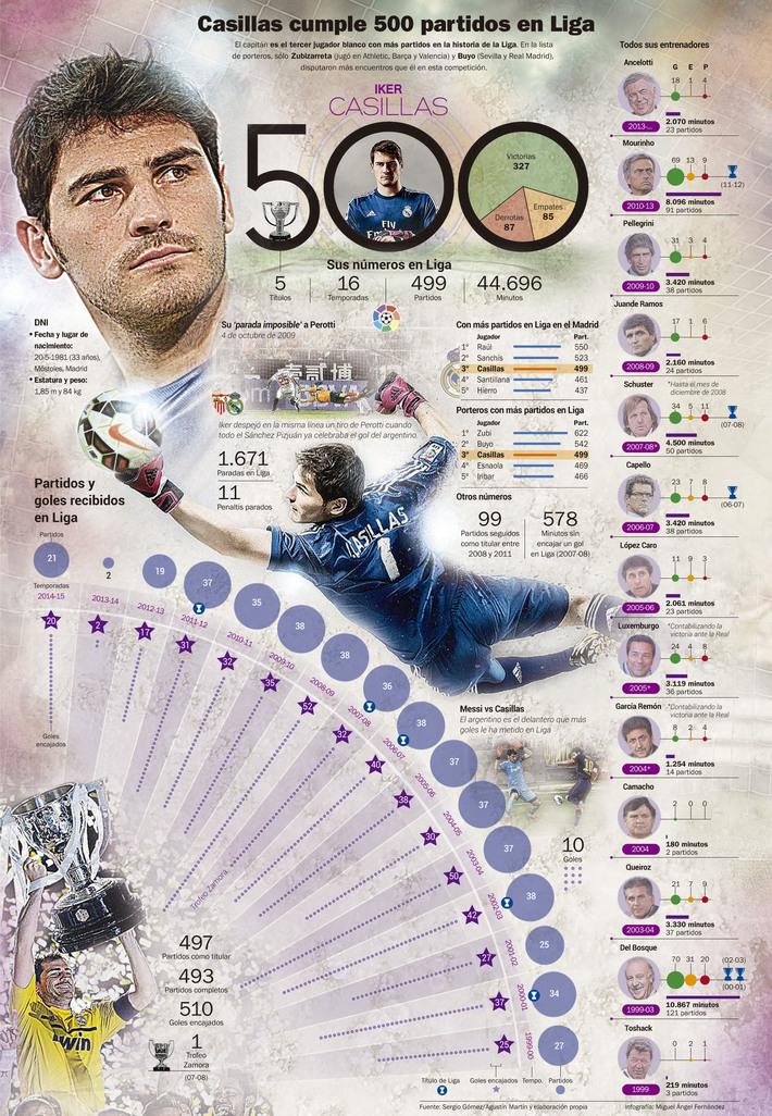 Casillas cumple 500 partidos en Liga