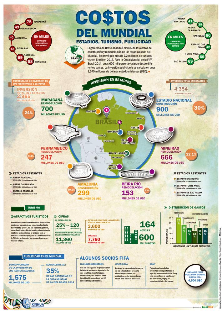 COSTOS DEL MUNDIAL BRASIL 2014