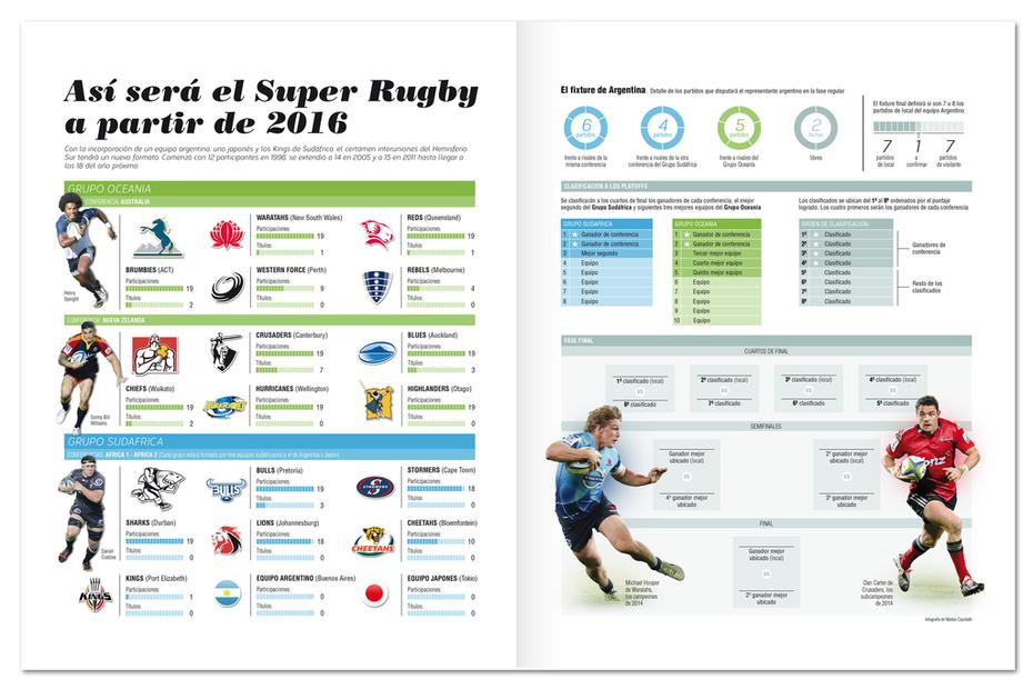 Infografia Super Rugby 2016