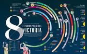 8 técnicos para una victoria