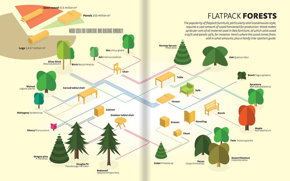Flatpack Forests