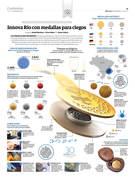 Medallas de Río 2016 para ciegos
