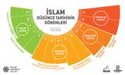 İslam Düşünce Tarihinin Dönemleri