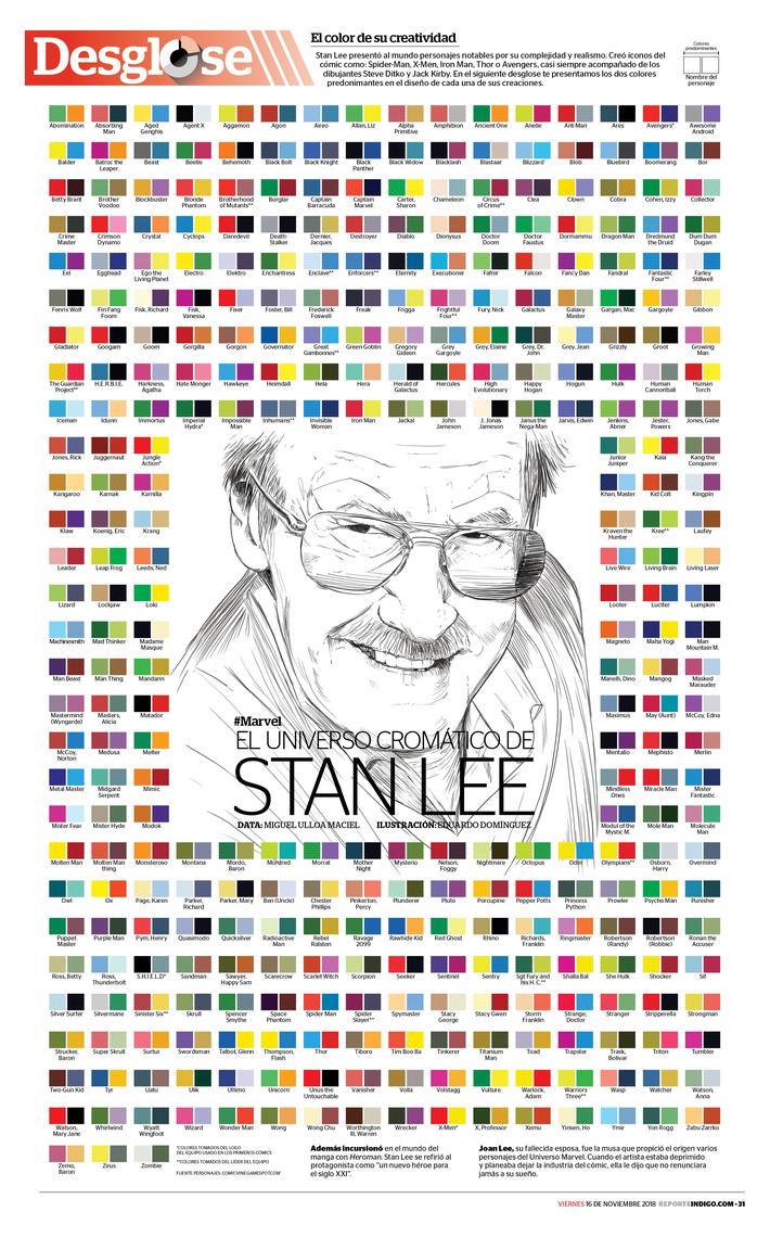 El universo comático de Stan Lee
