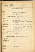 Hrs of Opening of Signal Boxes Page