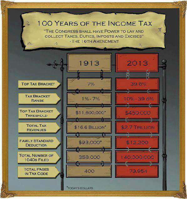 Centennial of the Income Tax