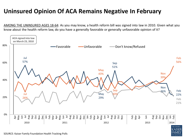 Uninsured Opinion of ACA Remains Negative in February Polling