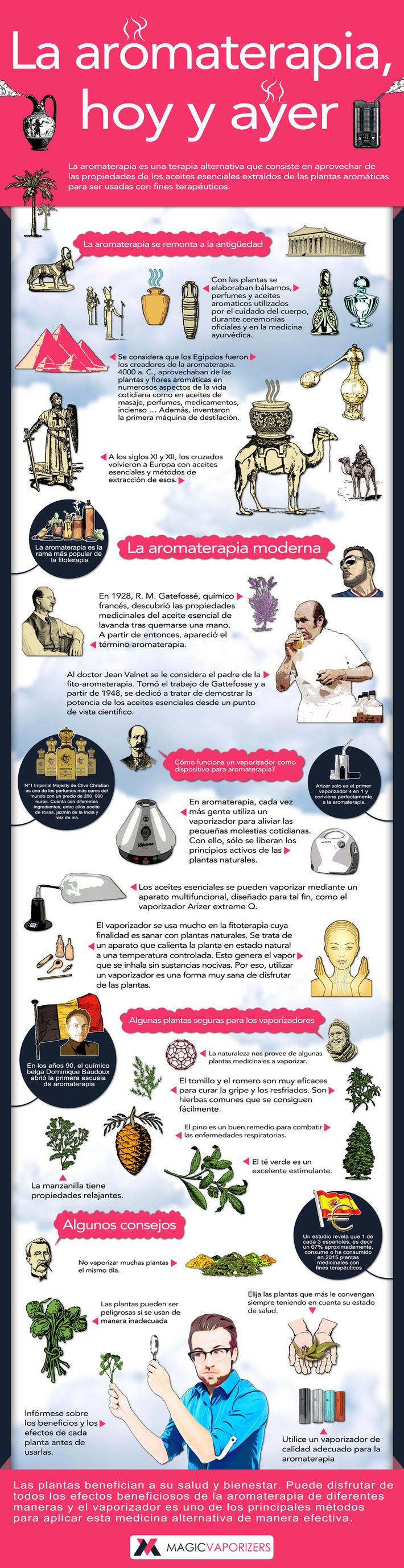 Historia y uso de la aromaterapia
