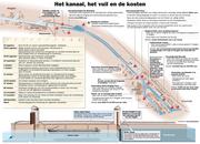 Vervuiling Twentekanaal