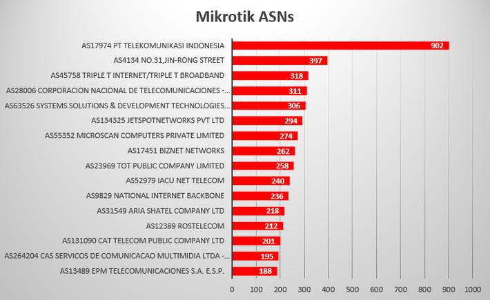 Mikrotik Proxy Botnet - X-Industry - Red Sky Alliance