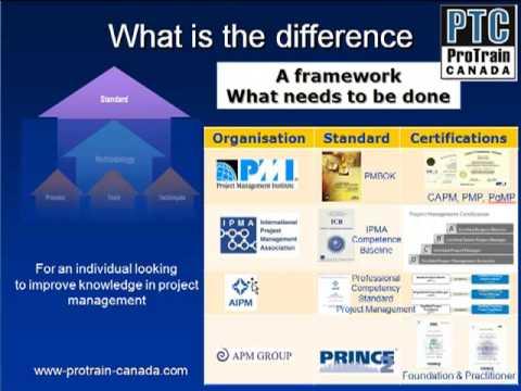 Overzicht Projectmanagement methoden-Deel I