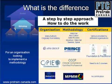 Overzicht Projectmanagement methoden-Deel III