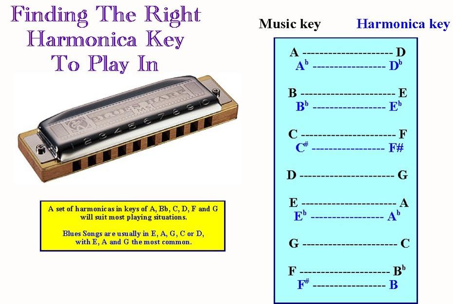 Harmonica Key Chart