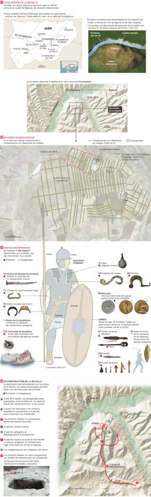 Arqueología Cartago De Contra La Batalla BaeculaRoma cqR54jL3A